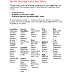 Printable Fat Loss Foods Cheat Sheet